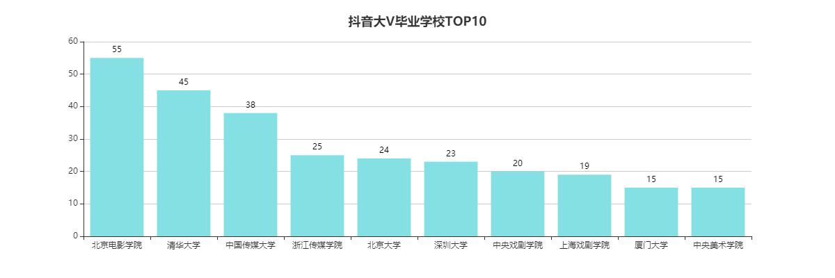 抖音大V毕业学校TOP10