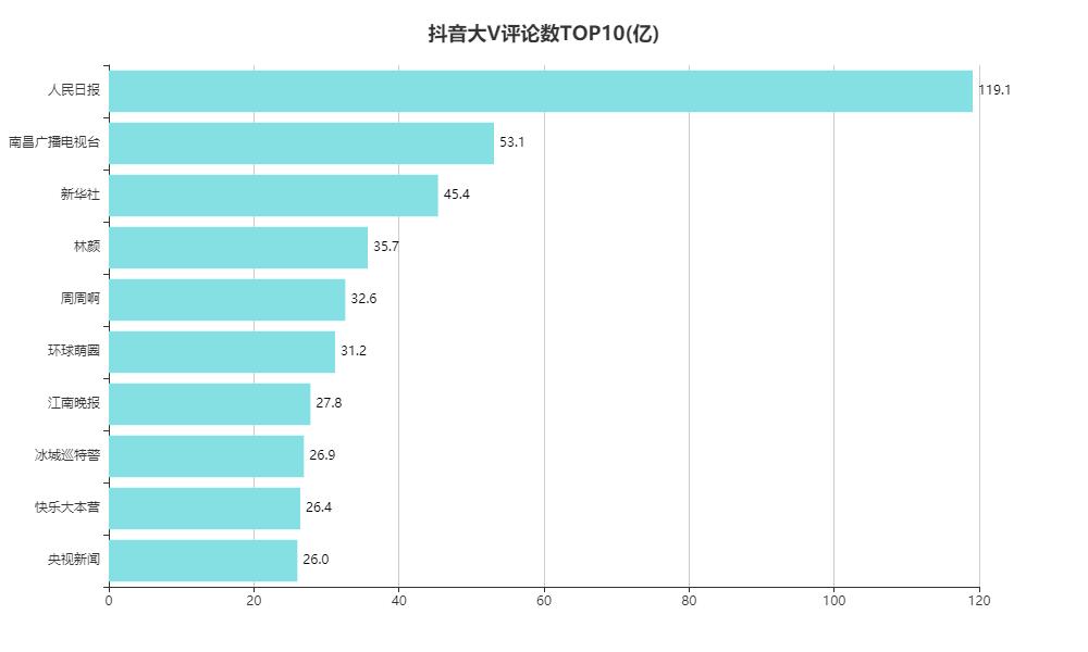 抖音大V评论数TOP10(亿)