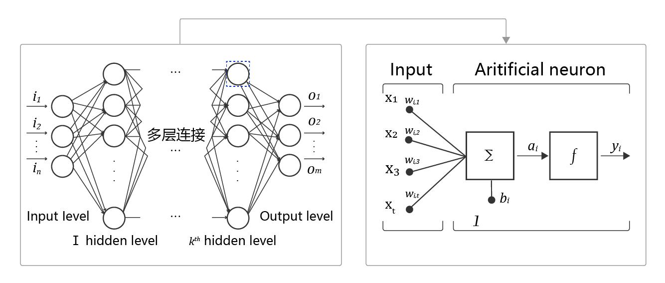 神经网络结构示意图
