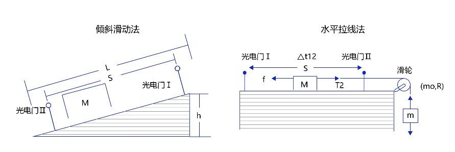 牛顿第二定律实验设计方法